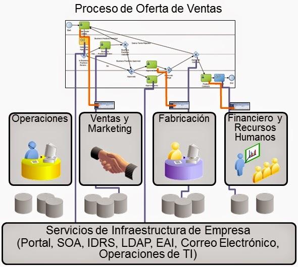Qué es un Proceso Transversal de Negocio? - PROCESS MANAGEMENT