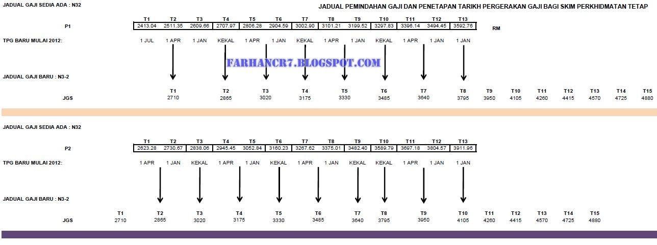Jadual+Sifir+Gaji+Gred+N32+N3-2+SBPA+2012.JPG