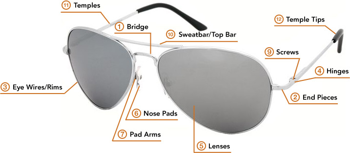 And So It Goes: Anatomy of Sunglasses