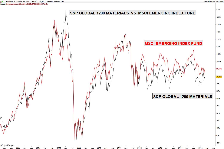 S&P GLOBAL 1200 MATERIALS vs MSCI EMERGING MARKETS