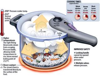 El mundo de la tecnologia star olla a presion for Hoya para cocinar