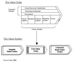 Value Chain Analysis Porter