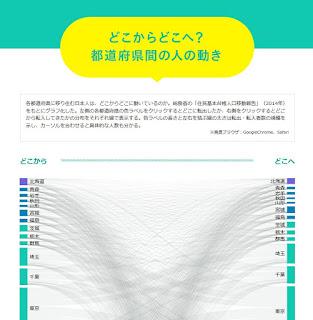 都道府県 人口流出入 ビジュアルマップ