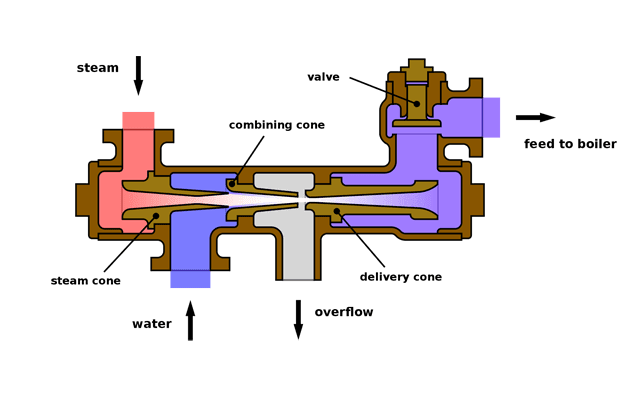 Different Types Of Boiler Accessories And Their Functions