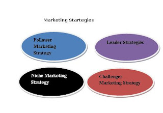 four types of marketing strategies to use for your business
