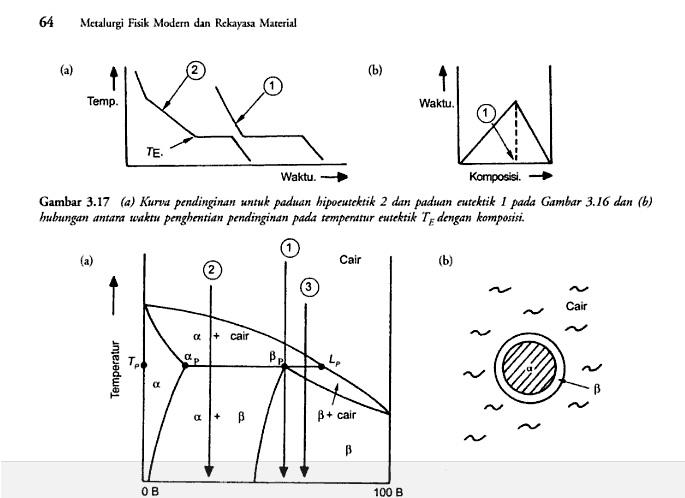 Mbak dhani aja deh membaca diagram fasa sistem eutektik sering dijumpai bila titik cair dari kedua komponen hampir sama tipe kedua yang penting pada kondisi tiga fasa invarian yaitu reaksi ccuart Choice Image