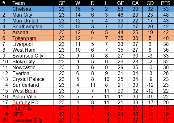 Tabel Klasemen Liga Inggris/EPL Hingga Week 23 2014-2015