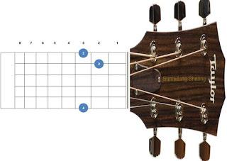 chord kunci gitar g