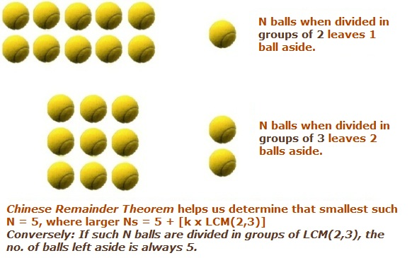 chinese remainder theorem Chinese remainder theorem, crt, is one of the jewels of mathematics it is a perfect combination of beauty and utility or, in the words of horace, omne tulit punctum.
