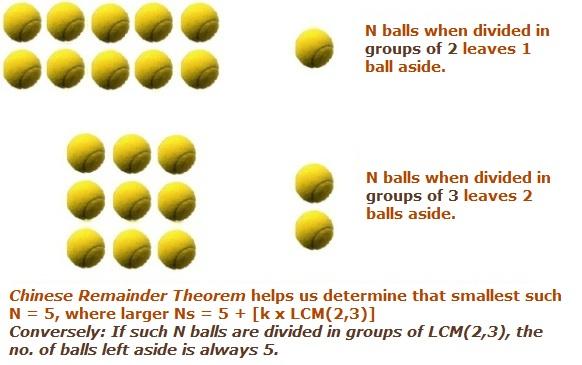 Quant Logic Chinese Remainder Theorem Crt