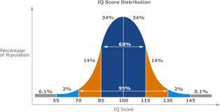 Γνώρισε τη νοημοσύνη σου. Iq test χωροαντιληπτικής ικανότητας