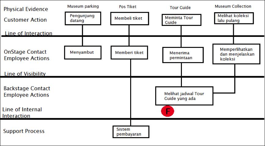 Tempat leisure 1 anjungan sumatera barat apa yang anda lakukan diatas adalah blueprint dari kinerja museum anjungan sumatera barat hal yang berbeda adalah dimana tidak ada bagian dimana pengunjung harus membeli tiket malvernweather Images