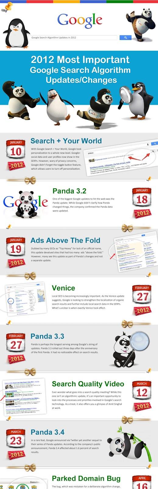Les plus importantes mises à jour des algorithmes de Google en 2012