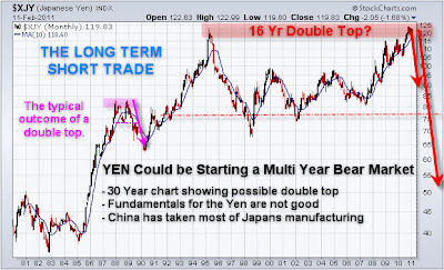 Japanese Yen Long Term