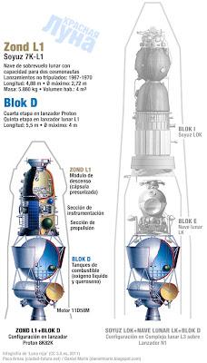 ¿Y si los soviéticos hubiesen sido los primeros en llegar a la Luna? Zond-vs-lok-lk