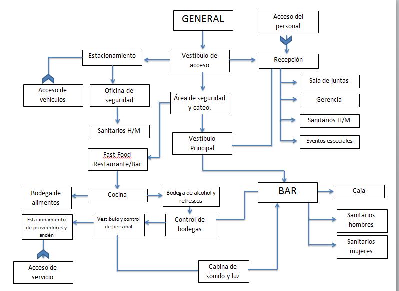 Proyecto Arquitectonico Iii Diagrama De Funcionamiento