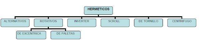 tipos de compresor hermeticos