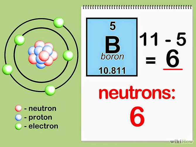 Watch How to Find the Number of Neutrons in an Atom video