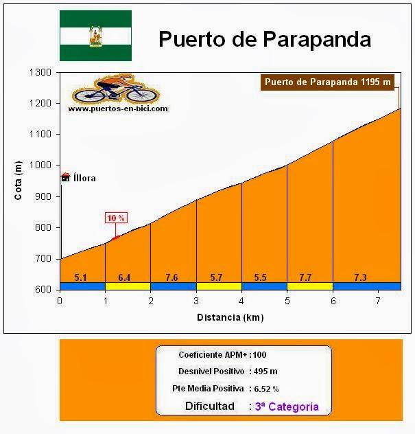 Altimetría Puerto de Parapanda