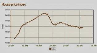 英國不動產-西北部地區房價平均指數