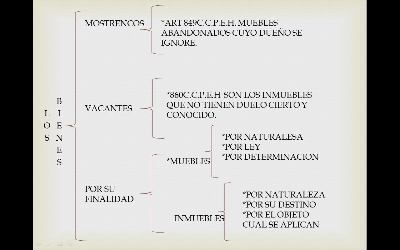 Derecho Civil Eszi Uaeh Unidad Iii Los Bienes Y Su Clasificacion # Muebles Mostrencos