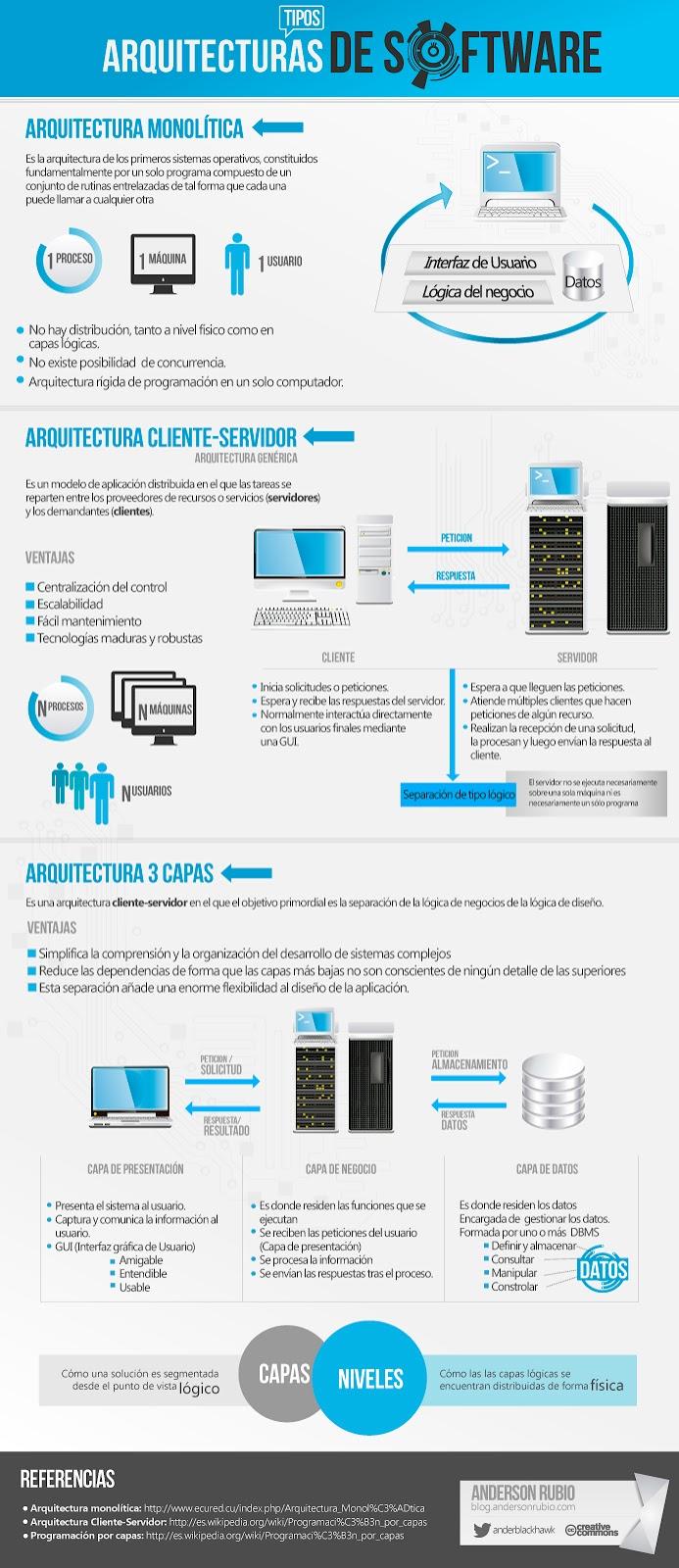 Tipos de arquitectura de Software Infografia