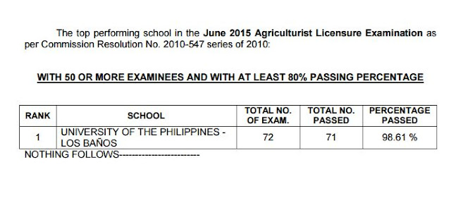 Top Performing School, Performance of Schools Agriculturist board exam June 2015