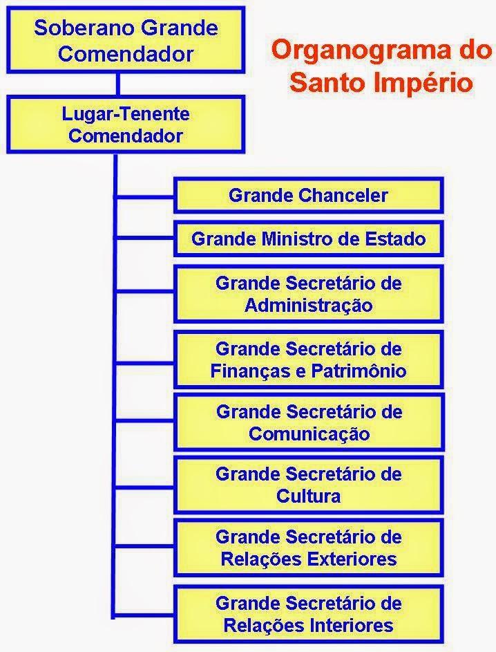 Supremo Conselho