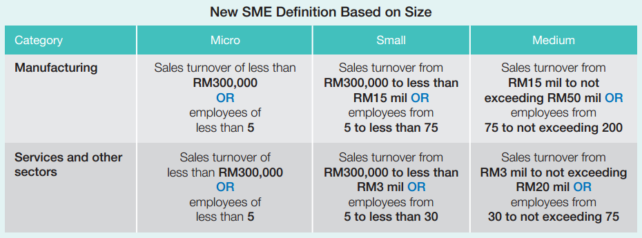 small business performance in malaysia Challenges faced by the small and medium enterprises (smes) in malaysia: an intellectual capital perspective.