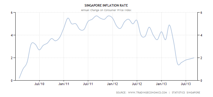 inflation of singapore Inflation rate in singapore grew to 070 percent from 060 percent and inflation rate mom went up to 040 percent from -010 percent in jul 2018 inflation rate all-time average stands at 260 percent and it's projection for sep 2018 is 07.