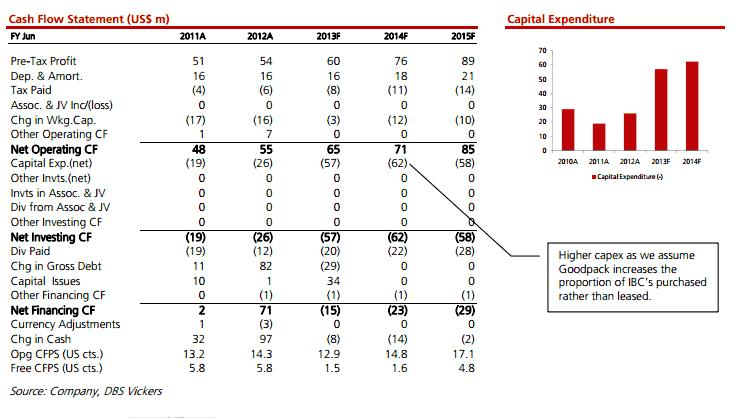 capital expenditure in balance sheet