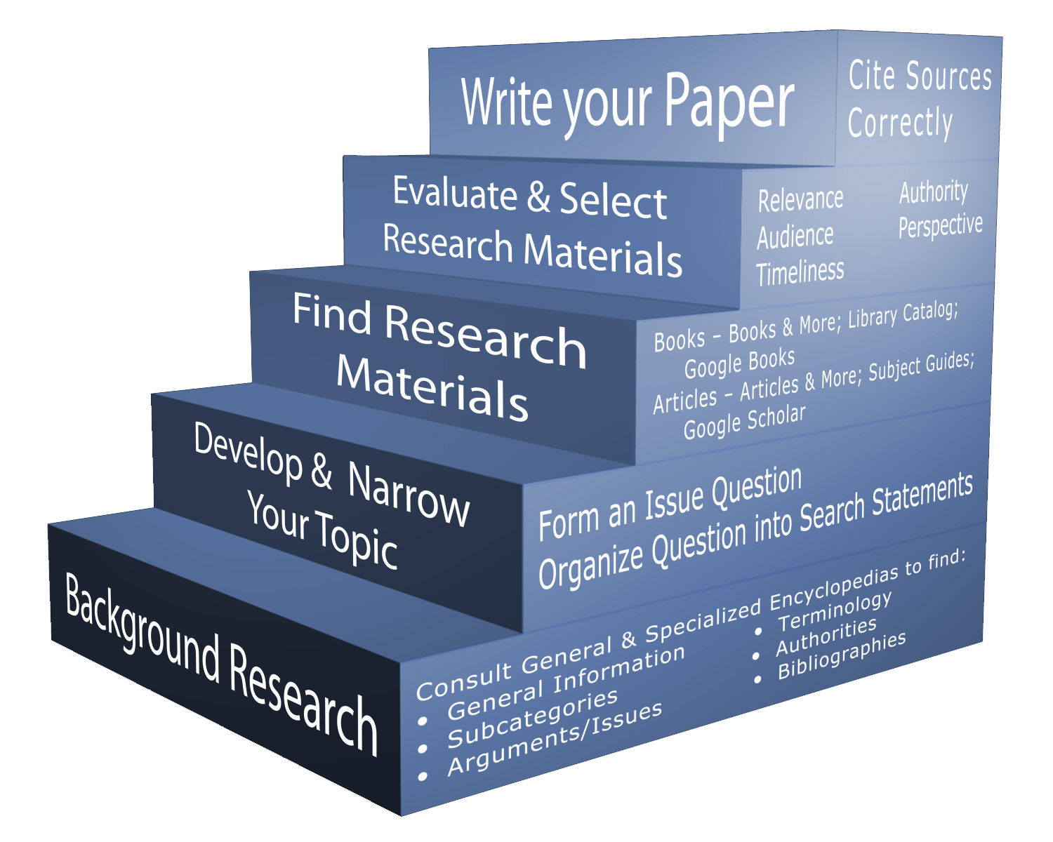 essay on research experience We are a leading firm from where you can ask, research essay and our expert gives you an outstanding paper.