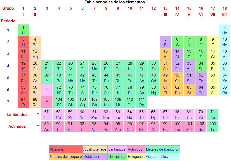 Fsica qumica fsica qumica fsica qumica urtaz Images
