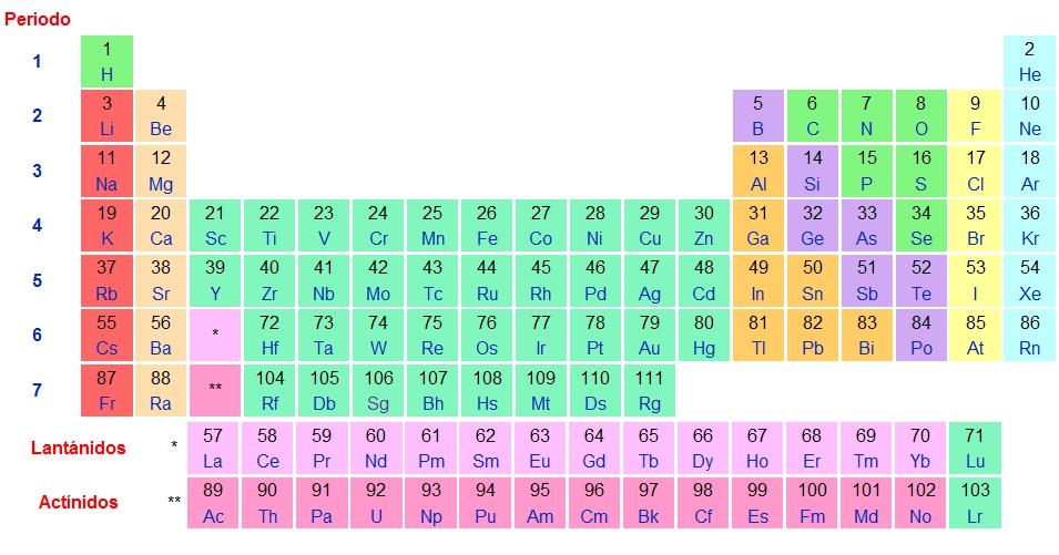 Fsica qumica fsica qumica urtaz Choice Image