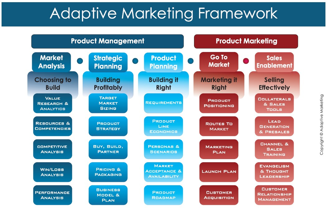 competitive analysis and market development fmcg products We provide a strong foundation from which to explore market place opportunities within specific consumer segments we provide detailed analysis of this industry, including key growth trends, statistics, forecasts, competitive environment including market shares.