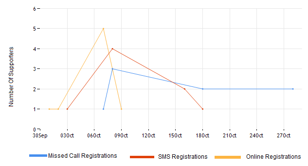 Asp net charting controls microsoft ms chart line chart samples