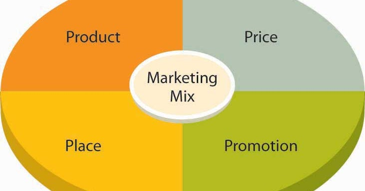 mkt301 the marketing mix promotions case As part of the marketing mix, promotion includes all activities that involve  this  may be the case if a new product is introduced into the market.