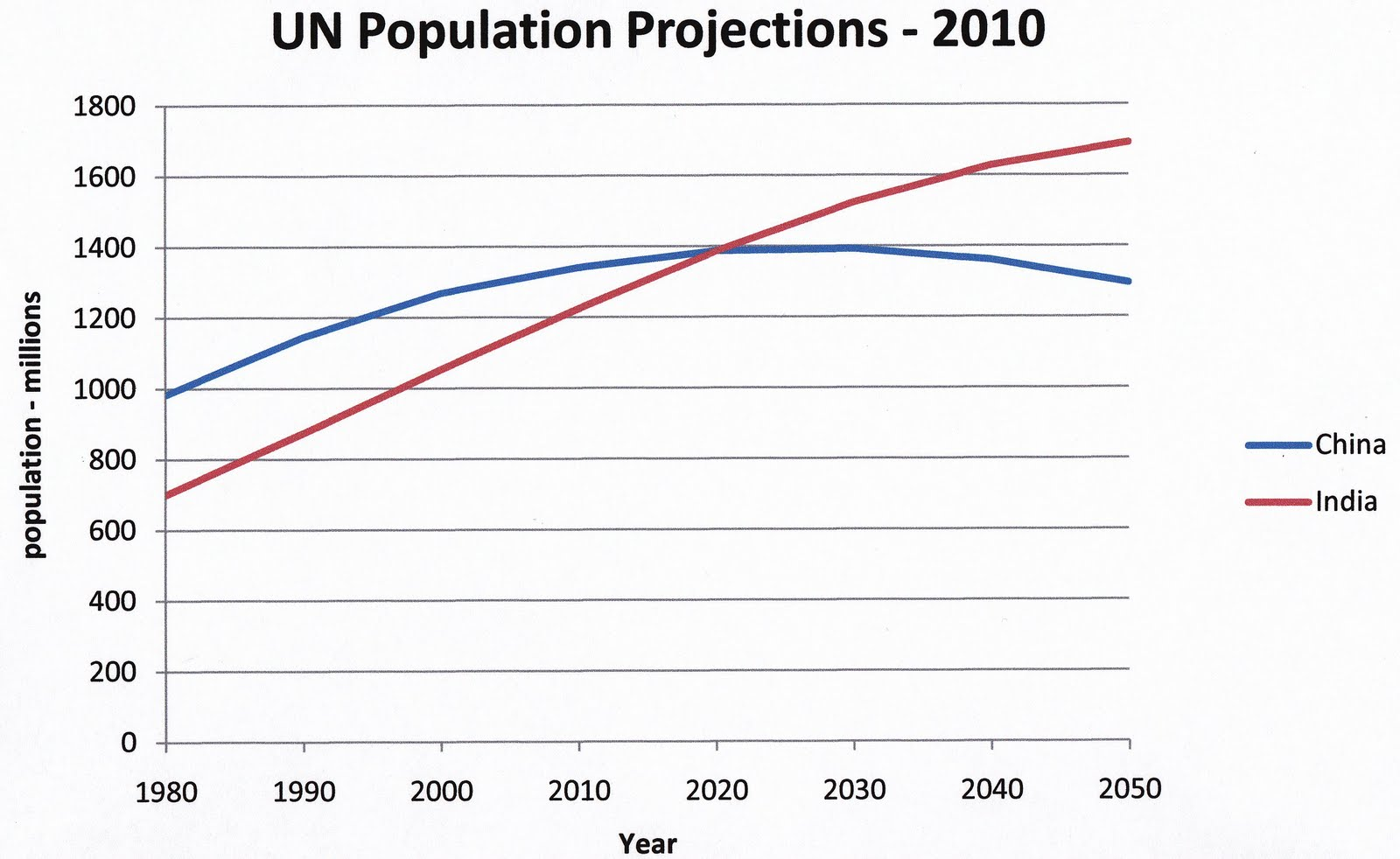an analysis of the rapid growth of population B nasa international institute for applied systems analysis  technological  development, a rapid growth in population can cause environmental degradation.