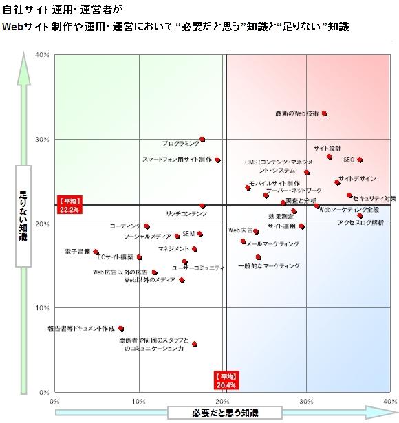 insight for webanalytics 06 2011 07 2011