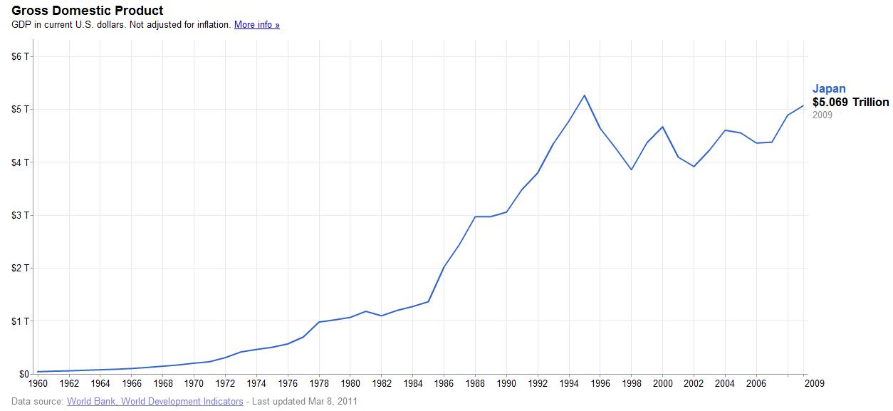http://2.bp.blogspot.com/-ZYTwa6LWOk4/Td7loNuAUdI/AAAAAAAAA3g/UEBlh_bK7rI/s1600/Japan-GDP-historic.png