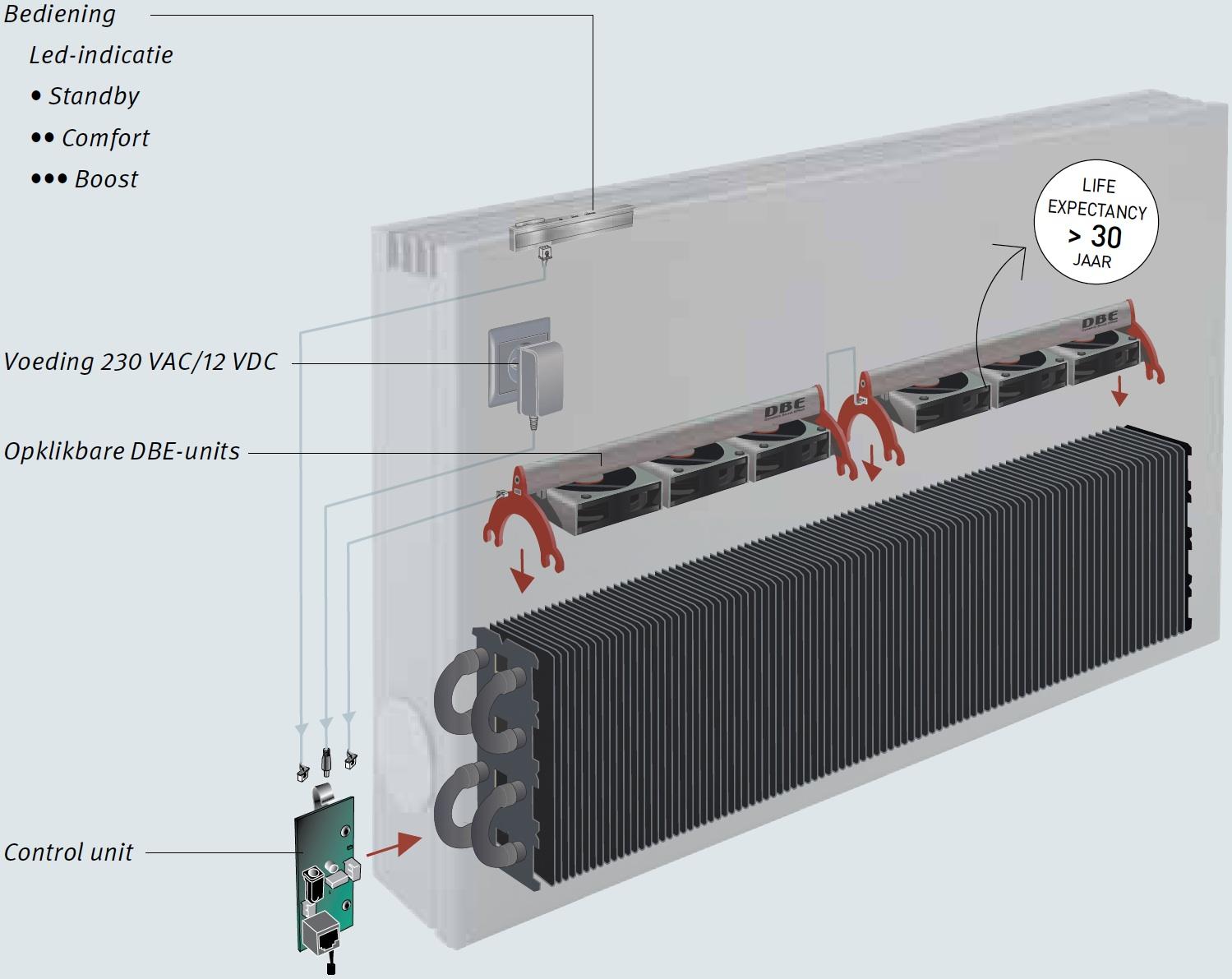 prijzen jaga radiatoren