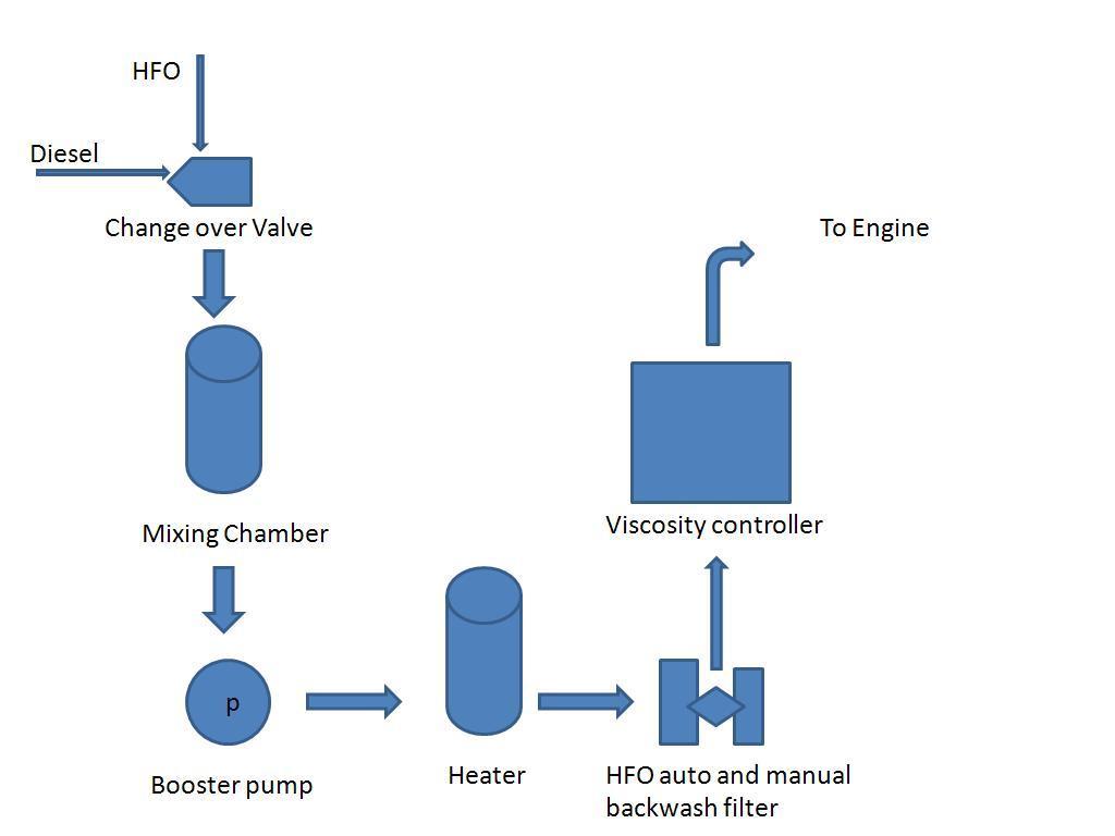 Viscosity Diagram Flow Diagram of HFO Booster
