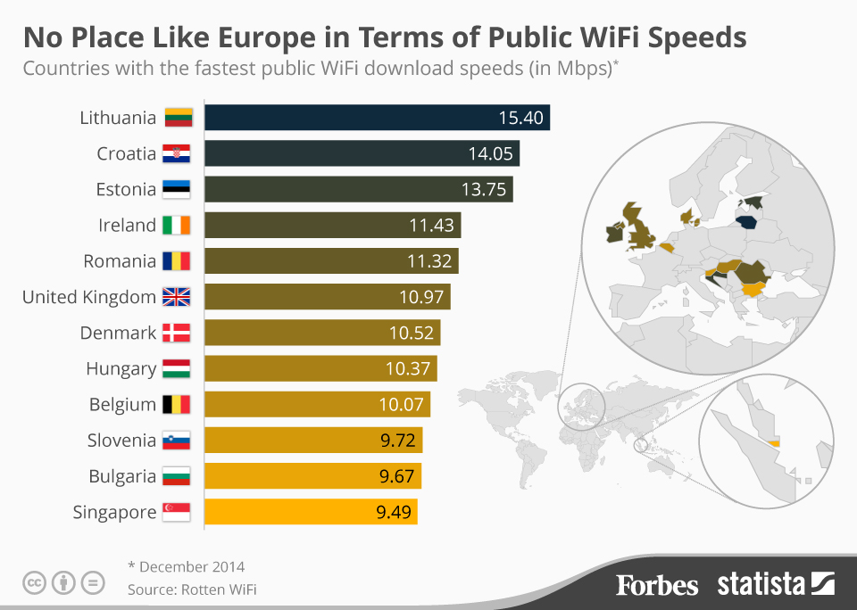 """""""10 Nations with the fastest  public wi fi speed"""""""
