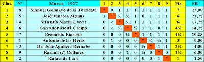 Clasificación final por puntuación del I Torneo Nacional de Ajedrez de Murcia 1927