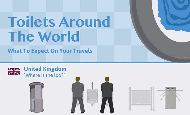 A Brief Look at Toilets around the World