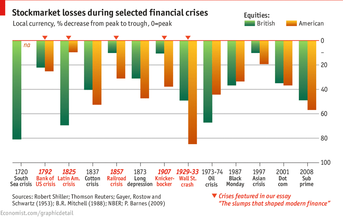 2014 page 54 blazing cat fur our essay on financial crises published this week considers five crises dating back to 1792 that shaped the modern financial system