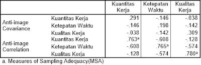Analisis Faktor SPSS