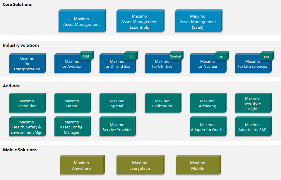 Overview of Maximo Industry Solutions and Extensions - IBM Maximo ...