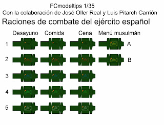 fcmodeltips federico collada raciones de combate España 1/35