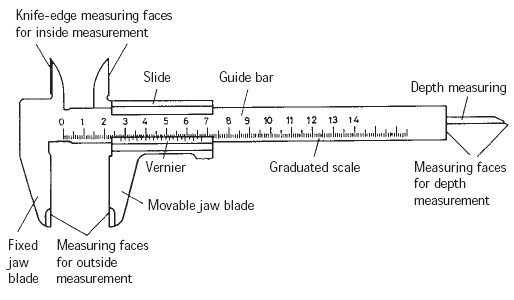 the blogger measurement by vernier callipers rh aviblogging4fun blogspot com vernier caliper diagram in hindi vernier caliper diagram images